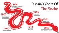 Russia, buon Capodanno cinese, se la storia insegna per te sarà un anno particolarmente interessato … Molte persone sono felici per i fuochi d'artificio e le feste che arrivano con il Capodanno cinese. Non tutti sono entusiasta dell'Anno del Serpente (dal 10 febbraio 2013 al 31 gennaio 2014). Tradizionalmente l'Anno […]