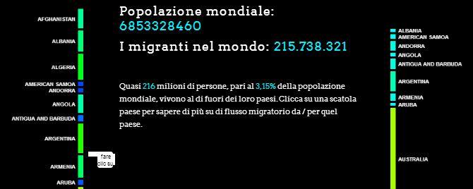 Migranti nel mondo