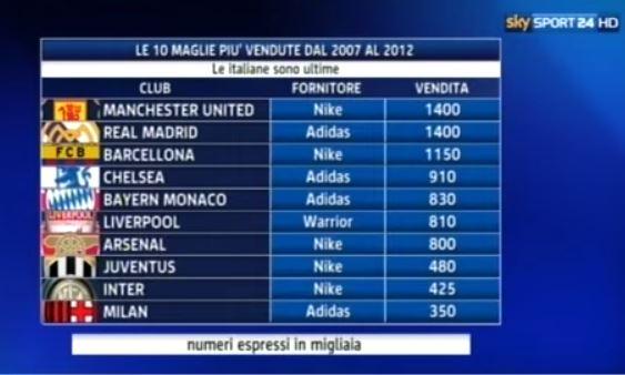 Nike - Roma le 10 maglie più vendute dal 2007 al 2012