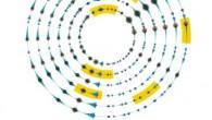 Che cosa è Longplayer? Longplayer è una composizione musicale lunga 1000 anni. Il brano è iniziato a suonare dalla mezzanotte del 31 dicembre 1999, continuerà senza ripetizione fino al 31 dicembre del 2999, a quel punto completerà il suo ciclo per ricominciare. Ideato e composto da Jem Finer, è stato […]