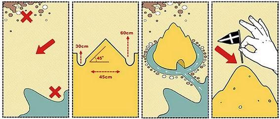Renzo Piano - castello di sabbia