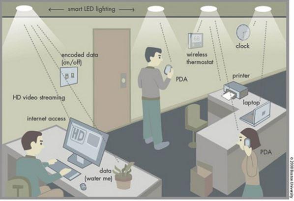 PureLife connessione lampada Led
