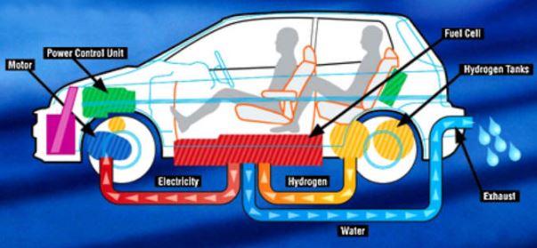 Come funziona un'auto